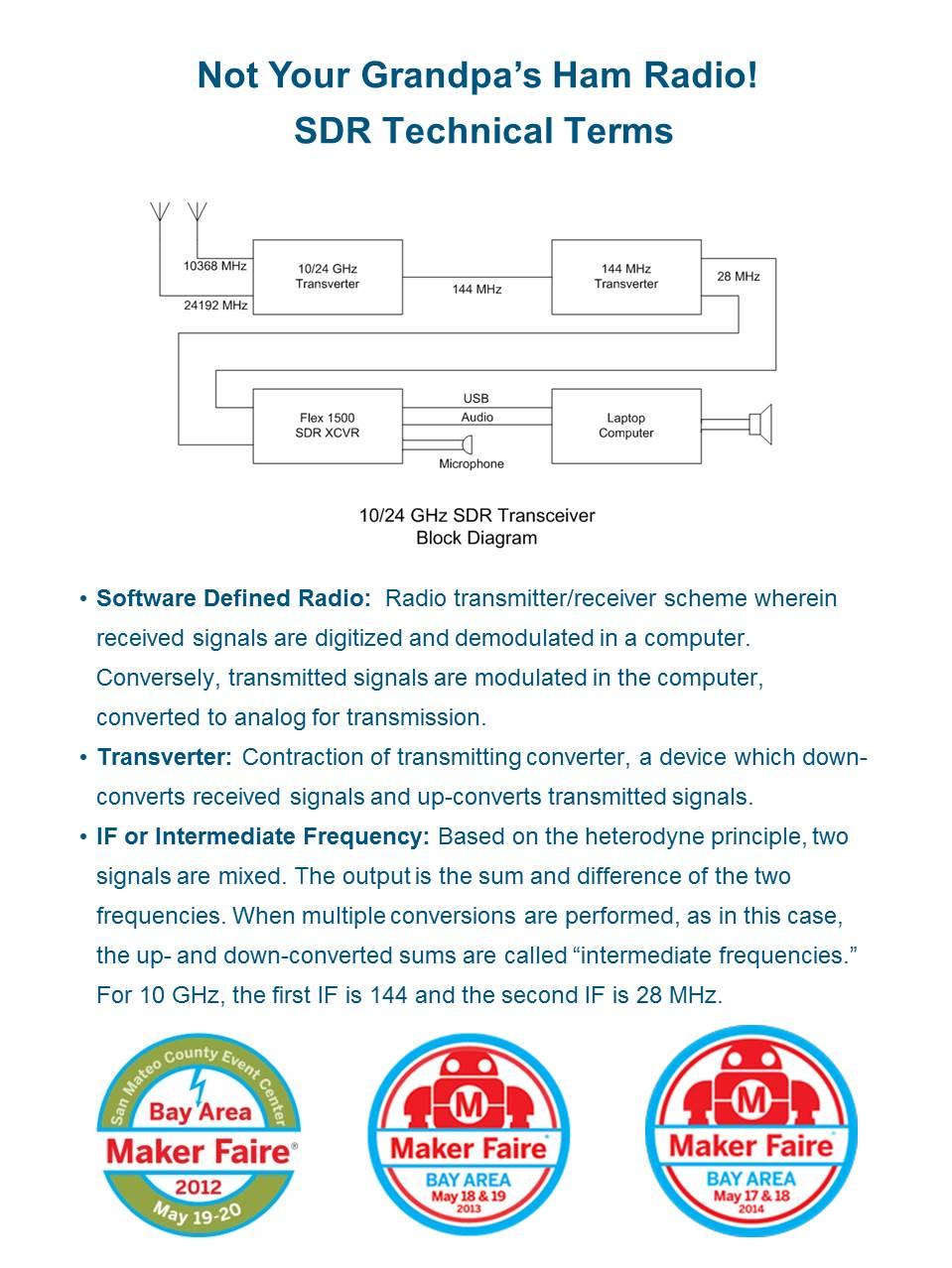 Dual band 10-24 GHz SDR 2 | wayneyoshidakh6wz