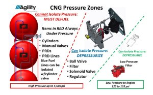 CNG pressure zones determine to depressurize or defuel.